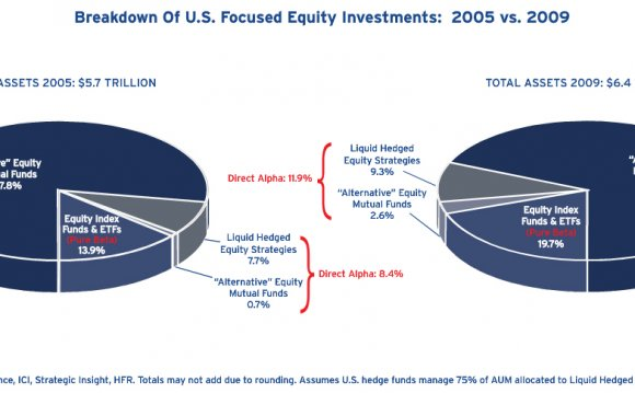 """Active"" equity mutual funds"