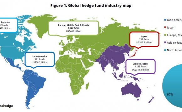 Global Hedge Funds industry