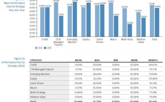 Hedge fund fee