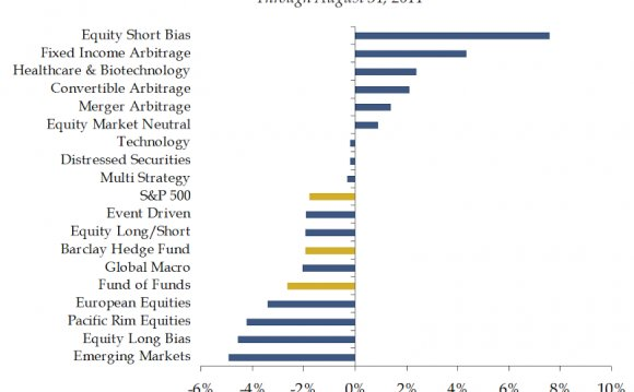 Hedge Fund Performance Update