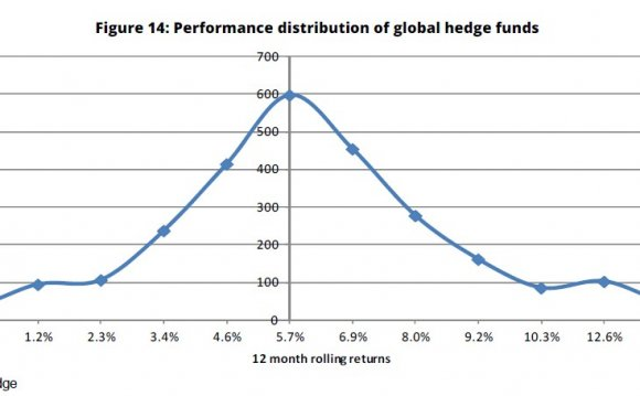 Performance distribution Hedge