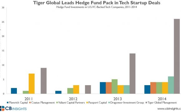 The Rise of Hedge Funds and