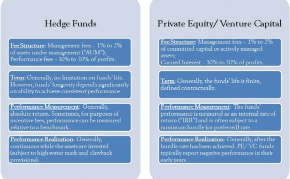 Metrics of hedge funds and