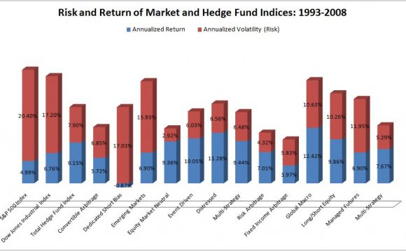 Hedge Funds listed on the