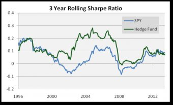 3 12 months Rolling Sharpe Ratio