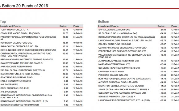 Hedge funds of funds list