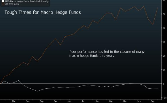 Top global macro hedge funds