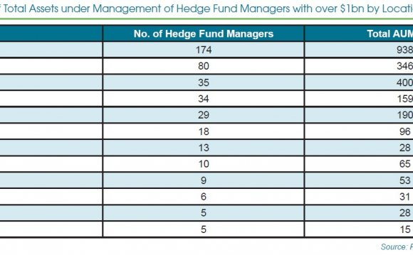 List of hedge funds by AUM