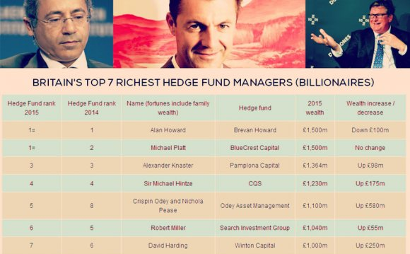Wealthiest hedge fund managers