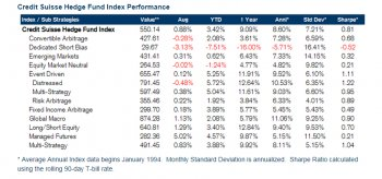Credit Suisse Hedge funds august