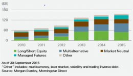 display 1_AUM in alternative mutual funds