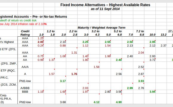 Top fixed Income hedge funds