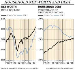 FP0409_Household_Worth_Debt_C_AB