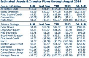 worldwide Macro Hedge Funds Asset circulation August report