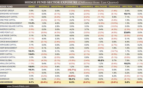 Hedge funds Financial statements