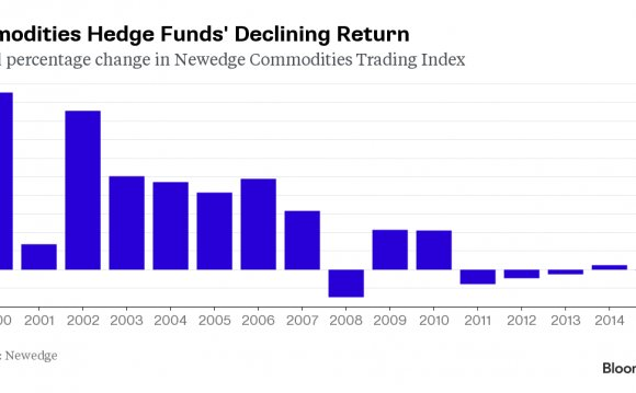 Hedge funds commodities