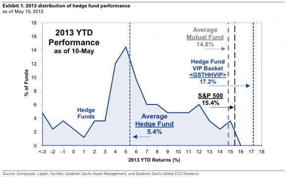 Types of hedge fund strategies