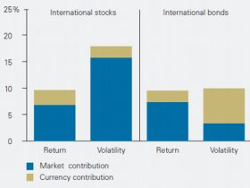 Hedged Global Bonds