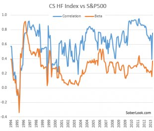 HF Index vs SP500.PNG