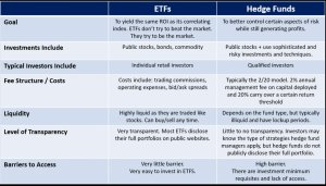 How ETFs contrast to hedge funds