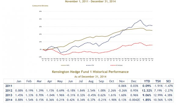 List of Canadian hedge funds