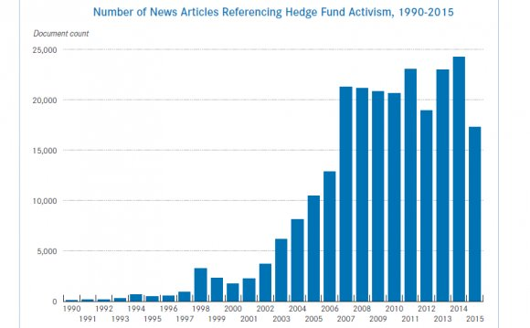 Hedge fund investing strategies