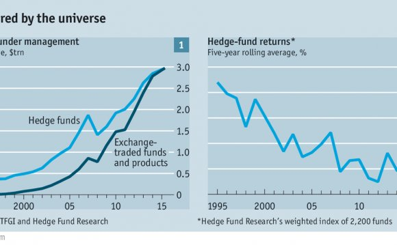 Taxation of hedge funds