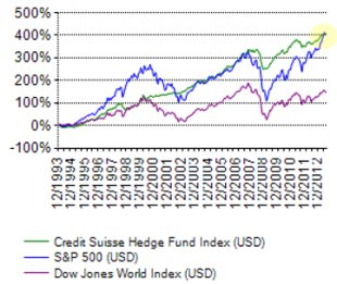 SP500 vs hedge funds
