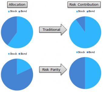 Tactical Asset Allocation_Beware of Geeks Bearing Formulas_1_5