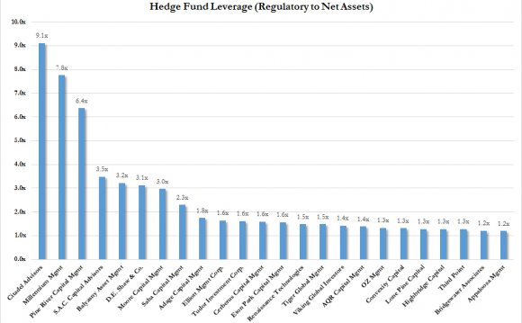 Top hedge funds 2014