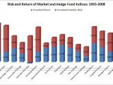 Different types of hedge funds