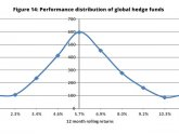 Hedge fund Distribution