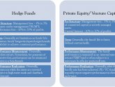 Hedge Funds and Private Equity