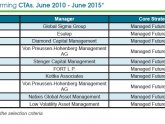 Top credit hedge funds