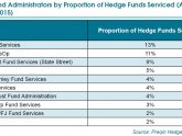 Top hedge fund administrators