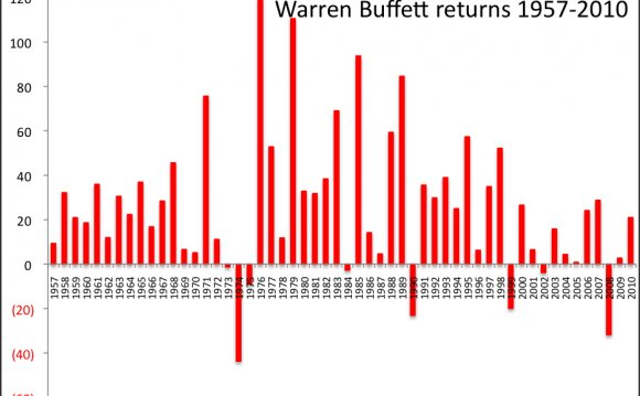 Hedge fund track record