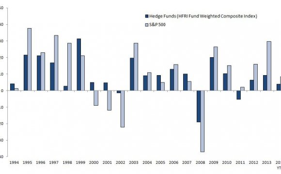 Quantitative hedge funds